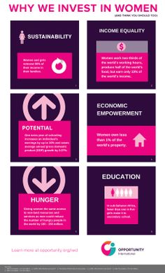 Why we invest in #women, and why you should too... #IWD2014