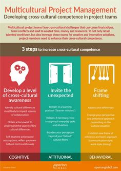 Several weeks ago we shared an infographic on social media highlighting the importance of cross cultural competence in project management. The infographic received quite a bit of attention, so we've brought it back for you here by popular request! Inspiration for this infographic came from a piece Aperian Global's Director of Consulting in APAC, Christie [...]