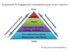 Pyramide d'engagement des consommateurs pour un jeu-conocurs online. @clémentpellerin