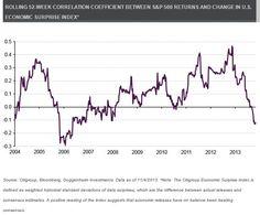 Twitter / DavidSchawel: Rolling 52wk correlation b/t ...