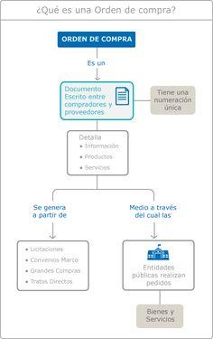 Imagen de infografía explicativa sobre qué es una Orden de Compra
