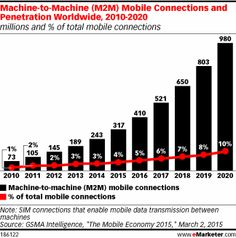 Machine-to-Machine (M2M) Mobile Connections and Penetration Worldwide, 2010-2020 (millions and % of total mobile connections)