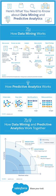 Here's What You Need to Know about Data Mining and Predictive Analytics