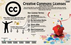 Teach Creative Commons [Infographic] - attribution, CC, Commons, commons licenses, Creative, Key, key license, Licence Codes, license, No derivative Works, Non-Commercial, Rights Reserved, Share, Share Alike, Teach, www.teacherthink.com