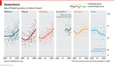 Daily chart: Greying of the Nobel laureates   The Economist