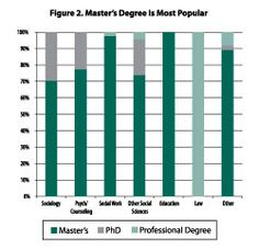Following the pattern of sociology graduate students, the majority of psychology or other social science graduate students surveyed were pursuing a master's degree (see Figure 2)