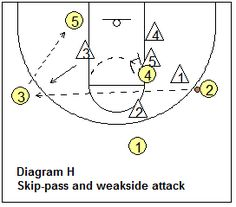 zone offense - Skip Pass with Weakside Attack - Coach's Clipboard Coaching Basketball Plays, Basketball Coach, Coaching, Projects To Try, Clipboard, Sport, Pattern, Training, Paper Holders