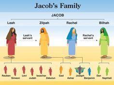 Jacob's Family