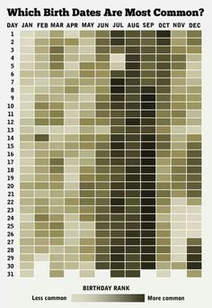 Birth date statistics