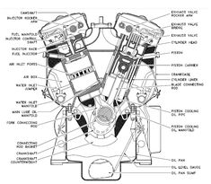 basic car parts diagram motorcycle engine projects to try rh pinterest com motorcycle engine diagram motorcycle engine wiring diagram