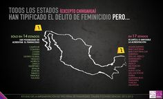 FEMICIDIO. InfografíaTipificación