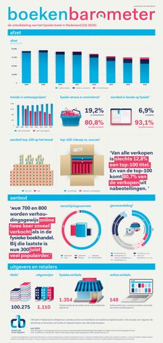 CB logistics v/h het Centraal Boekhuis (Culemborg) heeft twee infographics gepubliceerd over de marktontwikkelingen in de boekenmarkt, fysiek en digitaal. Zie voor duiding de blog van Raymond Snijders (Hogeschool Windesheim): http://rsnijders.info/vakblog/2016/06/08/boekenbarometer-q1-2016/
