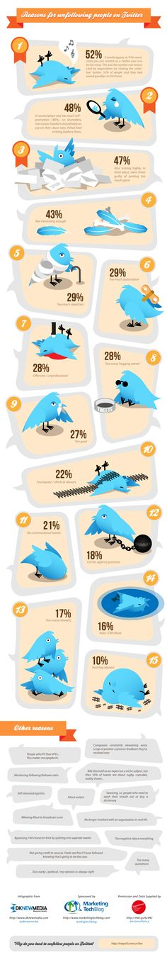 Reasons People #Unfollow on #Twitter - #infographic #socialmedia