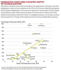 Chart: Nonnative CEOs and Country Depth of Globalization http://mitsmr.com/1Bk7pQt #HR #CEO #GlobalBiz
