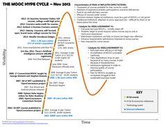 MOOC: ¿el abismo de la desilusión? #MOOCs #Presentación
