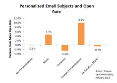 This chart shows how personalization of your emails can dramatically increase your open rates.