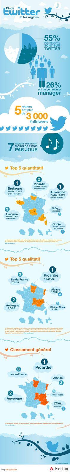 L'utilisation de Twitter par les régions en une infographie ! C'est le 2e volet de notre grande enquête sur les collectivités et les réseaux sociaux. #compublique #socialmedia