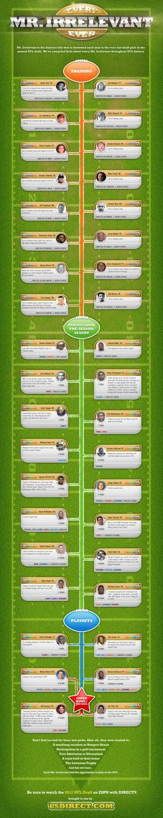 Infographic Ideas infographic nfl : NFL Infographic: How much do you spend per point to see your team ...