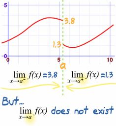 Limits (An Introduction)