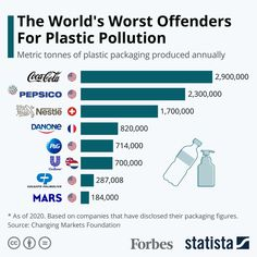 Colgate Palmolive, Economic Problems, Industry Research, Finance Organization, Plastic Pollution, Positive Living, Plastic Packaging, Plastic Waste