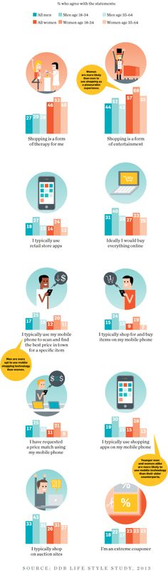 DDB Life Style Study Finds Men Appreciate Tech Thats Helps Get Shopping Done Faster | Adweek