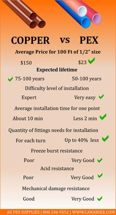 Both PEX and copper are good options; however, both have some advantages and disadvantages as well. PEX is less expensive, and fast to install, while copper is more expensive and can burst in cold weather.
