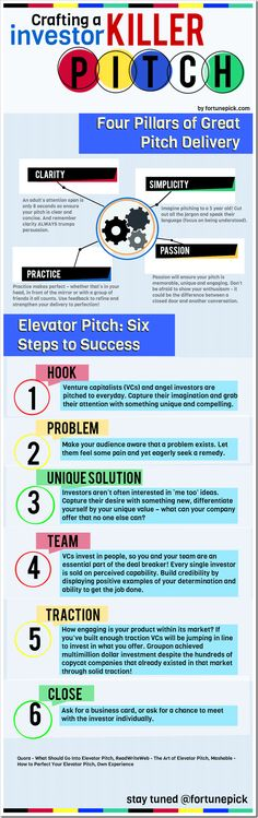 Infographic - How To Craft A Killer Startup Investor Pitch. As a startup, your ability to get investors excited about your idea is crucial to your success. Your ability to communicate what your startup does directly determines how people will respond to y Business And Economics, Social Business, Start Up Business, Starting A Business, Business Planning, Business Marketing, Business Tips, Internet Marketing, Social Media Marketing