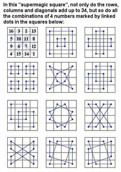This is Albrecht Dürers Magic Square not only to do rows columns and diagonals add up to 34 but so do all the combinations of 4 numbers marked by linked dots in the. Magic Squares Math, Math Magic, Math Art, Fun Math, Math Activities, Albrecht Durer, Geometry Art, Sacred Geometry, Melencolia I