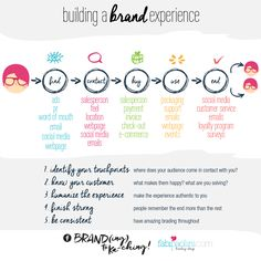 5 steps to build a brand experience Entrepreneurs actually are a tricky breed. They have an inclination to accumulate a thought and hold up in there however Branding Your Business, Small Business Marketing, Business Logos, Corporate Branding, Logo Branding, Small Business Plan, Starting A Business, Craft Business, Business Tips