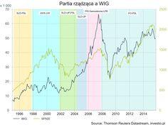 Partia rządząca a WIG