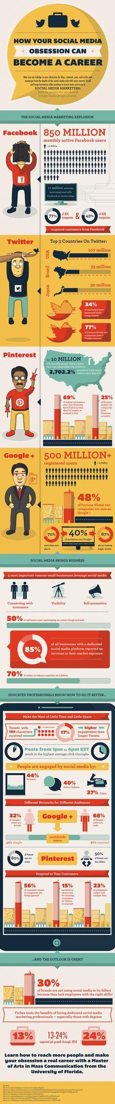 Infographie sur l'utilisation des réseaux sociaux par les entreprises. ex : 77% des entreprises BtoC et 43% des entreprises BtoB font des affaires via Facebook et que 33% des marketeurs gagnent de nouveaux clients sur Twitter