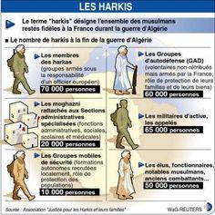 """Les Harkis : sept questions sur un abandon 1) Qui étaient les harkis ? Le terme harka (mot arabe signifiant """"mouvement"""") désignait les unités supplétives formées à l'échelon des « quartiers », à partir de groupes civils d'autodéfense équipés d'armements..."""