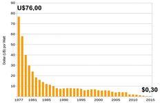 Preço da Energia Solar