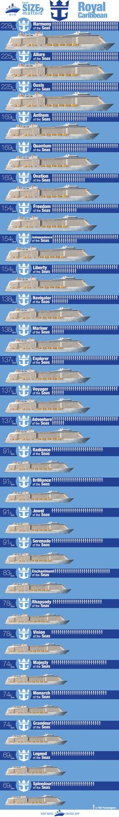 Royal Caribbean Ships by Size - see all 26 RCCL Ships listed from biggest to smallest, including Cost, Passenger Count & more: http://blog.shipmateapp.com/royal-caribbean-ships-by-size/