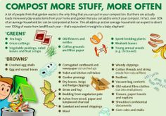 Compost: Helping the environment by composting your waste