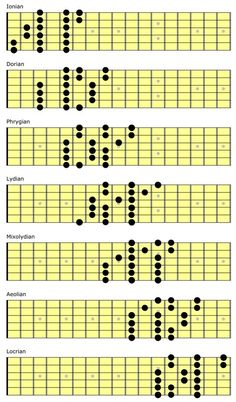 Guitar Scales Charts, Guitar Chords And Scales, Learn Guitar Chords, Guitar Chords Beginner, Guitar Chord Chart, Guitar Strumming, Music Theory Guitar, Guitar Sheet Music, Music Music