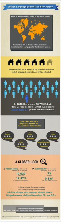 English Language Learners in New Jersey