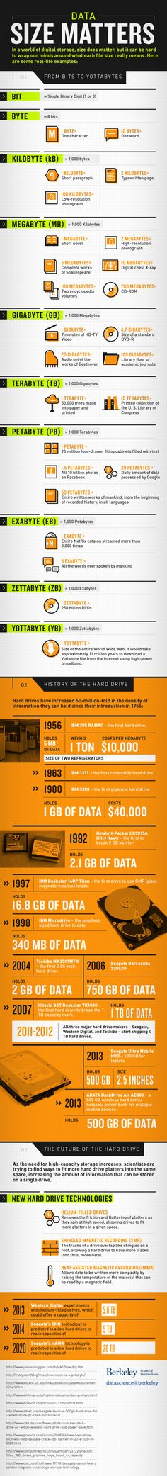 Big Data means a lot of data, but understanding the scope of a Yottabyte is difficult. This big data infographic shows the World Of Digital Storage Computer Repair, Computer Technology, Computer Programming, Computer Science, Science And Technology, Computer Literacy, Teaching Technology, Computer Humor, Teaching Biology