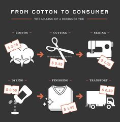 Everlane infographic -- Cool look at the processes that cotton go through to become a designer t-shirt.