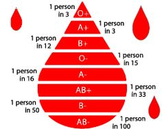 Shortages of all blood types happen during the summer and winter holidays.