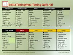 Bettertastingwine Free Wine Tools And Learning Materials Improve Your Tasting With This Chart