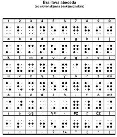Braillova abeceda Periodic Table, Periodic Table Chart, Periotic Table