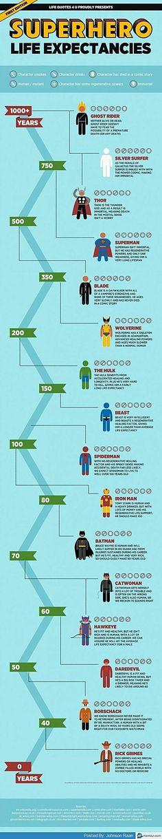 SUPERHERO life expectancy chart