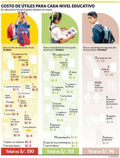 Costo de útiles para cada nivel educativo