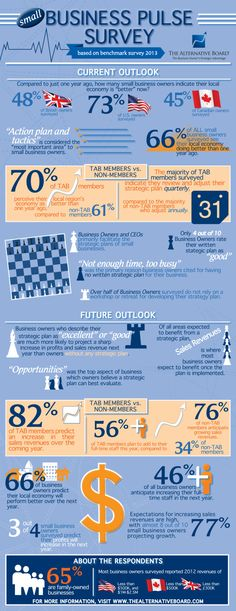 Business climate survey. Keep tabs on the pulse of small business. TAB-Strategic-Infographic
