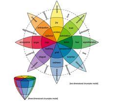 Muito interessante a roda das emoções associadas às cores!