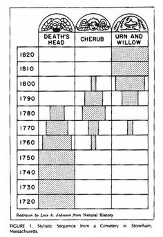 Chart showing the stylistic changes on gravestones at one site.