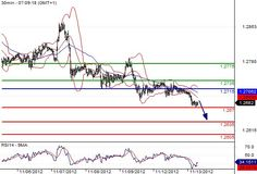 EUR/USD intraday: under pressure.  Pivot: 1.2715.    Most Likely Scenario: SHORT positions below 1.2715 with 1.267 & 1.2635 in sight.    Alternative scenario: The upside penetration of 1.2715 will call for a rebound towards 1.2735 & 1.2775.    Comment: The pair stands below its resistance and remains under pressure.    www.tradergroupsignal.com