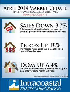 April 2014 Market Update for Brunswick County, NC