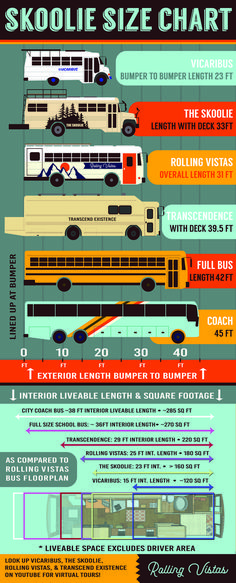 School Bus Conversion Definitive Size Guide : What Length Skoolie is Right for You? By Rolling Vistas Tiny House Movement // Tiny Living // Tiny House on Wheels // School Bus Home // Dream Big Live Tiny // Bus Life Minibus, Off Grid, School Bus Conversion, Camper Conversion, Bus Living, Tiny Living, Ford Transit Connect Camper, Bus Remodel, Trailer Remodel
